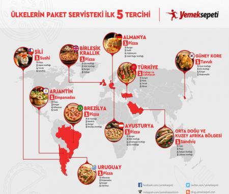 Dünya pizzaya, biz kendi mutfağımıza hayran